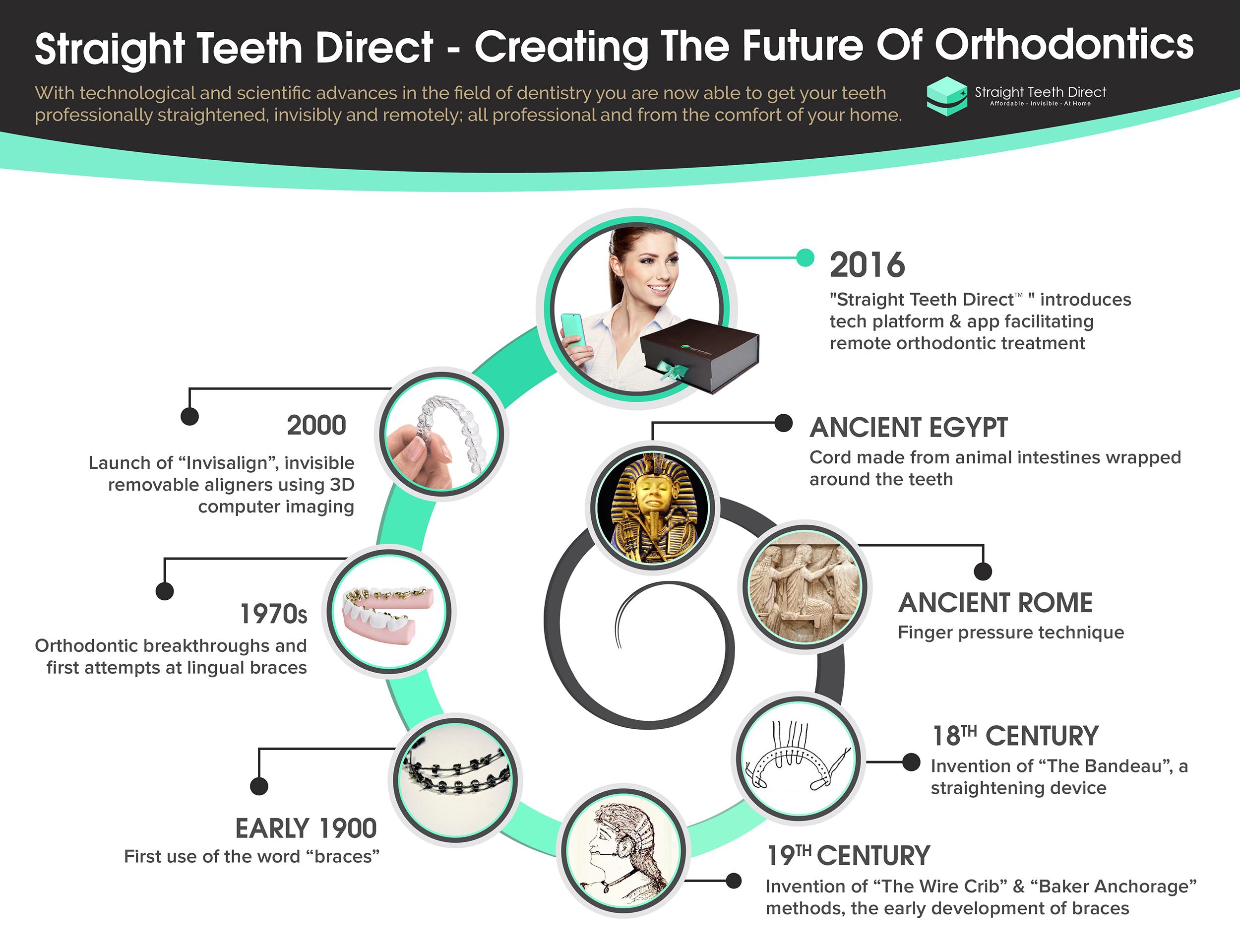 Straight Teeth Direct - History of Aligners